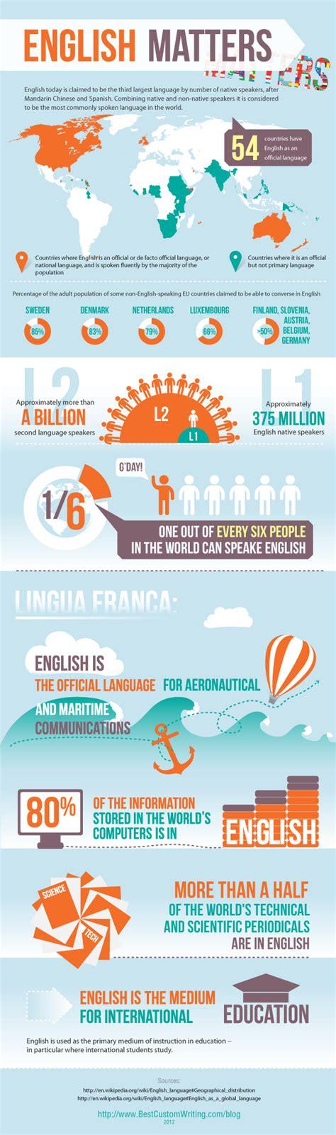 blogger english english language facts