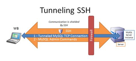 ssh tunneling mysql workbench 5 2 and ssh mini faq 171 mike frank s
