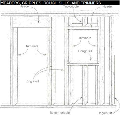 Wall Framing Anatomy Library Builder