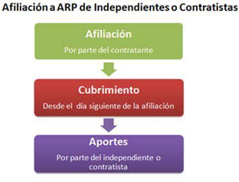 seguridad social para trabajadores independientes y dificultad de los independientes para afiliarse a arp
