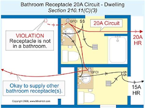 residential electrical wiring code gfci issues kitchen gas circuit outside house