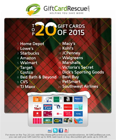 List Of Gift Cards - giftcardrescue com releases annual top 20 gift card list for 2015