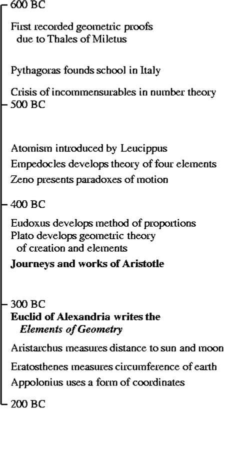 aristotle biography timeline geometry and meaning introduction