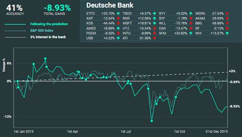deutsche bank recommendations items affecting stock market picks message board msg