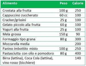 calcolo calorie alimenti giornaliere il calcolo delle calorie degli alimenti pi 249 comuni con le