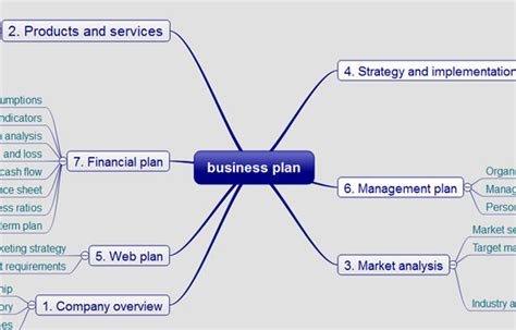 Dropmind Mind Map Modeler Software Business Plan Ppt Free