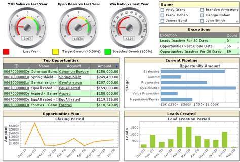financial dashboard templates financial dashboards using xcelsius dashboards