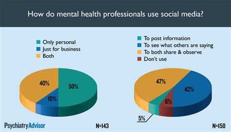 healthcare and social media psychiatry advisor social media survey 2014