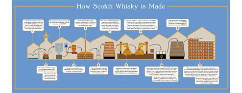 How To Make A L From A Whiskey Bottle by Pics For Gt Whiskey Distillation Process