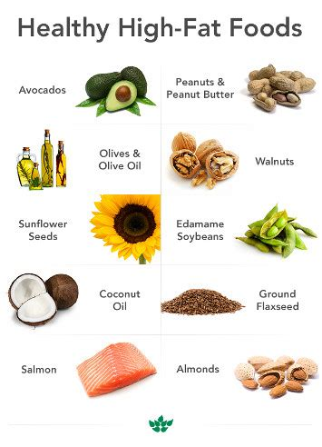 1 serving of healthy fats bad nutrition solutions for me