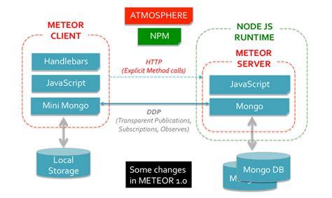 mobile app javascript 9 top javascript frameworks for mobile app development