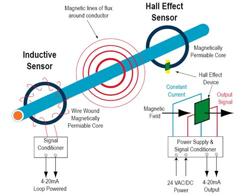 design of a hall effect current transformer current sensing theory nk technologies
