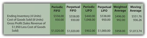 average cost of c section why does a company need a cost flow assumption in