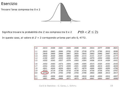 tavole statistiche z le distribuzioni di probabilit 224