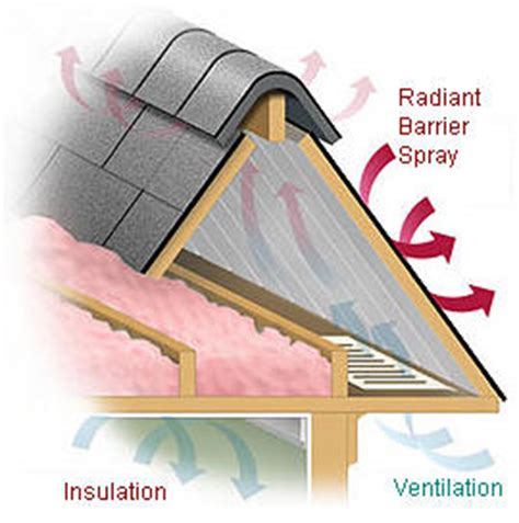 reflective paint vs foil attic foil radiant barrier reflective insulation charlotte painting company