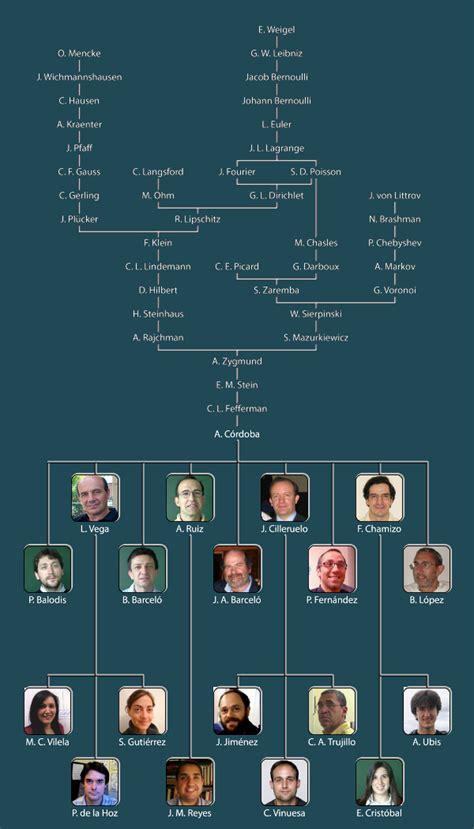 phd advisor lineage family
