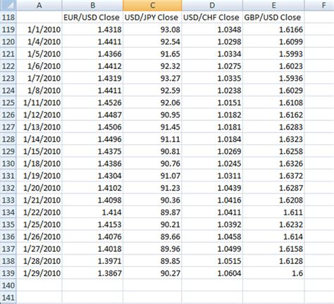 forex pairs correlation table forex currency pair correlation table elcho table