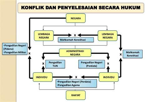 Tata Cara Penyelesaian Sengketa Di Lingkungan Mk Mahkamah Konstitusi