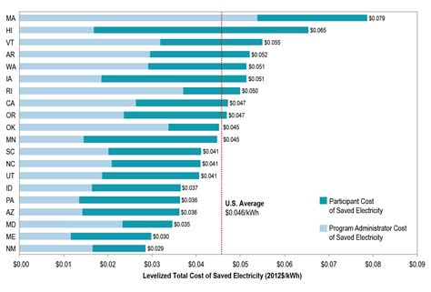 Total Mba Costs For Berkley by Counting All Costs Berkeley Lab Researchers Find That