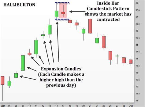 candlestick pattern test inside bar candlestick patterns backtestwizard