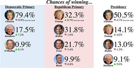 Odds On who professional gamblers are betting on for president