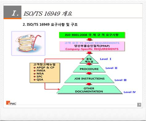 Iup Mba Requirements by Ts 16949 품질경영시스템 네이버 블로그