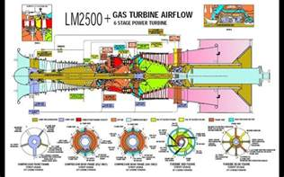Rolls Royce The Jet Engine Book Pdf Turbine How Is The Central Hub Shaft Casing Of A Two