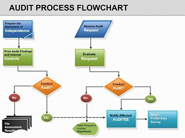 audit process flowchart template slide 2