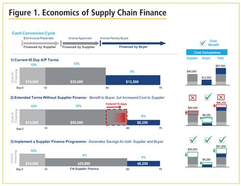 Supply Chain Finance Letter Of Credit Supply Chain Financing Comes Of Age