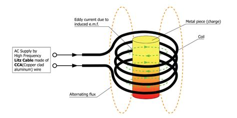 electromagnetic induction is not used in room heater explanation on how induction heating works