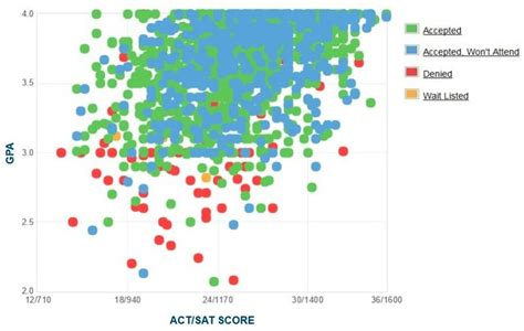 Oregon State Mba Ranking by Oregon State Gpa Sat Scores And Act Scores