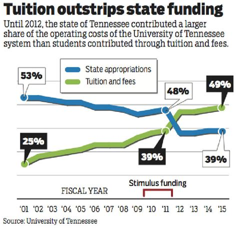 tennessee state tuition room and board college tuition burden on students hits new high times free press