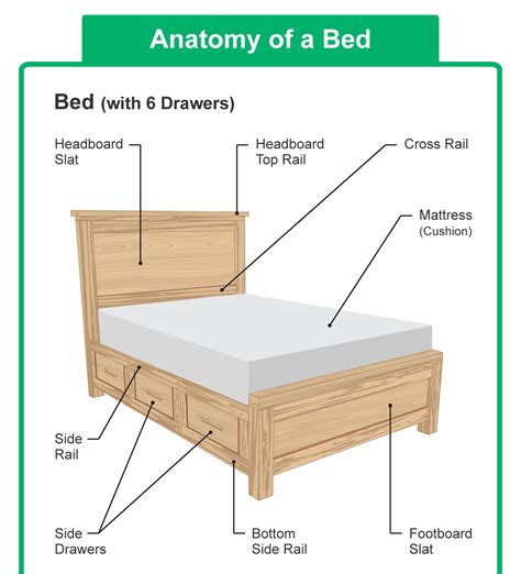 parts of the bed parts of a bed headboard and mattress diagrams