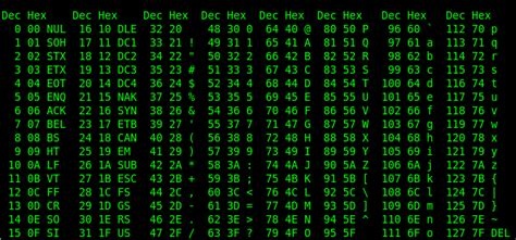 unix pattern whitespace display an ascii table with ascii delightly linux