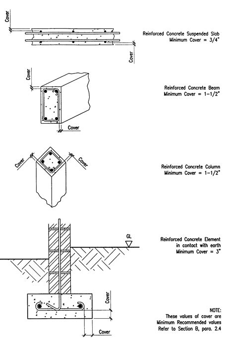 balanced section reinforced concrete building guidelines drawings section e fire prevention