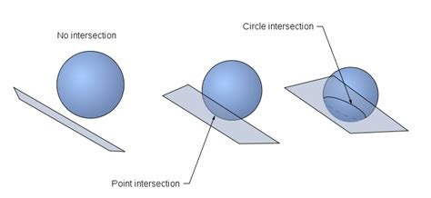 plane section of a sphere file plane sphere intersection svg wikimedia commons