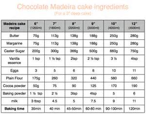 chocolate madeira cake recipe for different sized round cake tins cakes bakes amp cookies