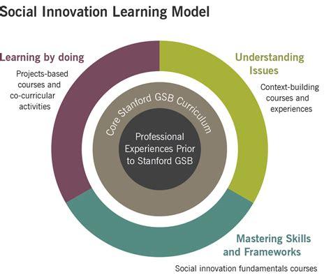 Mba Social Entrepreneurship Syllabus by Social Innovation Curriculum Stanford Graduate School Of