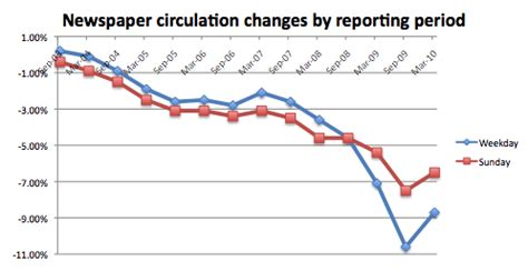 moderating declines: parsing the naa's spin on newspaper