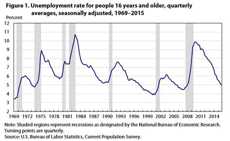 unemployment rate us bureau of labor statistics unemployment rate nears prerecession level by end of 2015