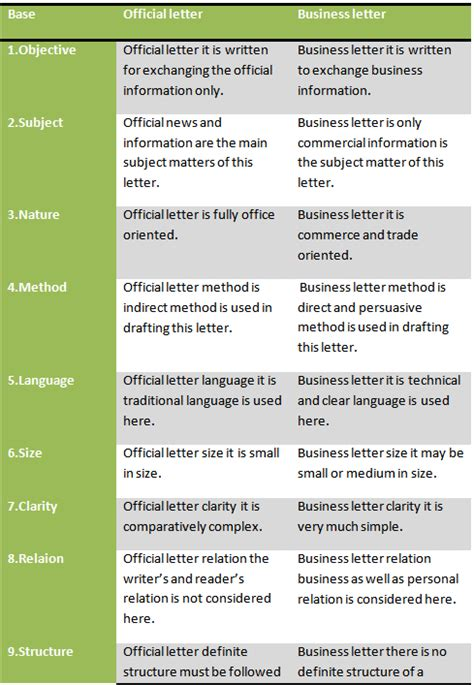 similarities of a business letter and a memo difference between official letter and business letter