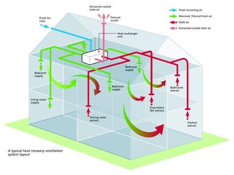 bedroom ventilation systems mvhr thompsonellis ltd