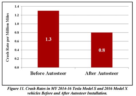 Tesla Roadster Stats Tesla S Crash Rate Was Reduced By 40 After Introduction