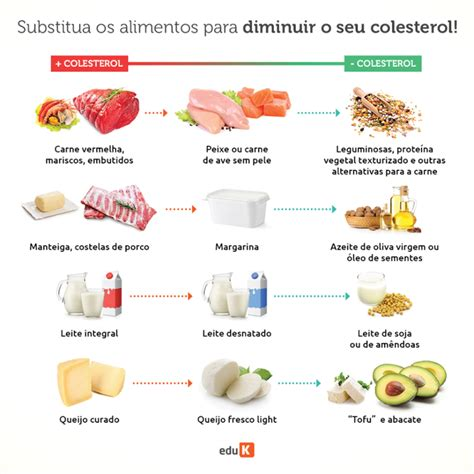 alimentos para evitar el colesterol alto dicas de sa 250 de alimentos que controlam o colesterol alto