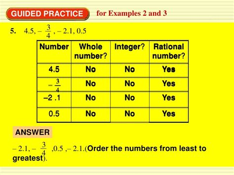 integers rational numbers