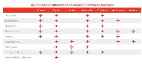 ranking australia    top   chinese tourist