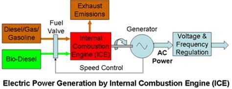 piston engine power plants