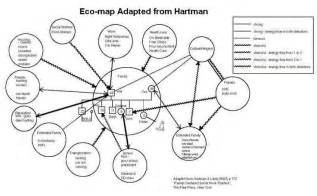 ecomap from hartman social work pinterest