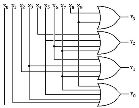 encoder table and circuit diagram review of binary codes