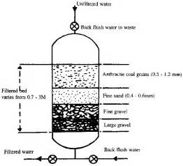 Sand Filters Water Treatment. on sand and gravel water filter system